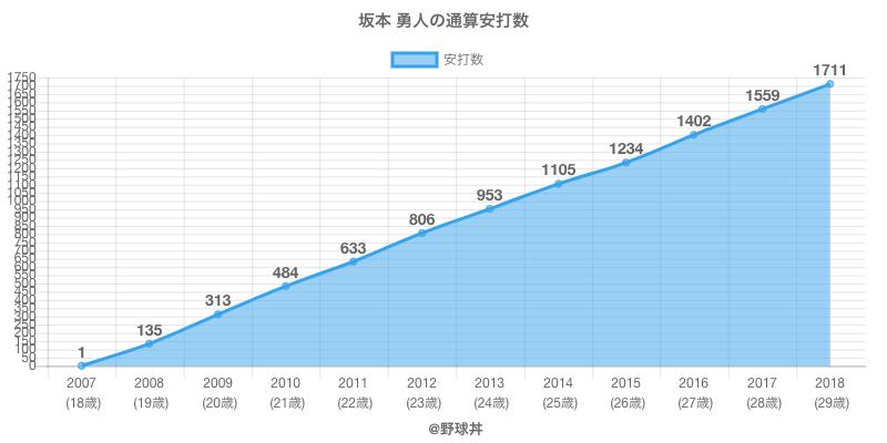#坂本 勇人の通算安打数