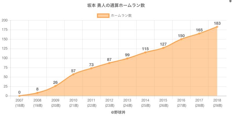 #坂本 勇人の通算ホームラン数