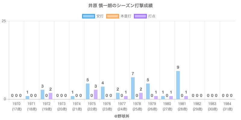 #井原 慎一朗のシーズン打撃成績