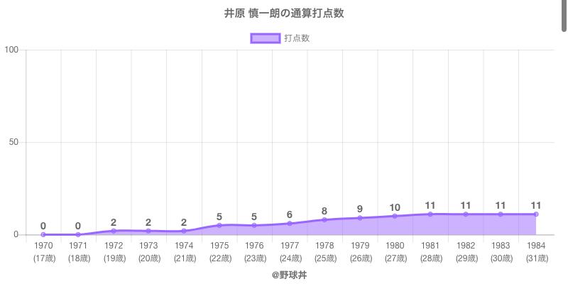 #井原 慎一朗の通算打点数