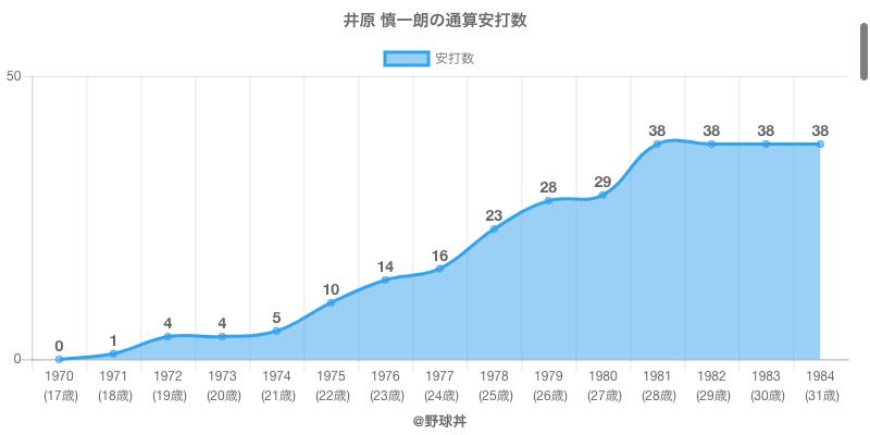 #井原 慎一朗の通算安打数