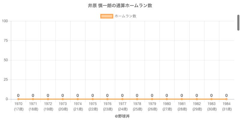 #井原 慎一朗の通算ホームラン数