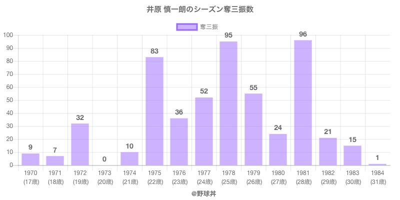 #井原 慎一朗のシーズン奪三振数