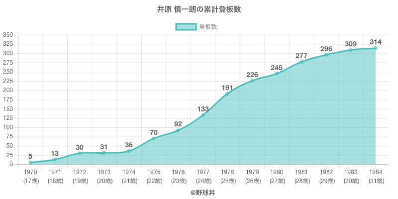 #井原 慎一朗の累計登板数