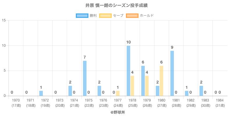 #井原 慎一朗のシーズン投手成績