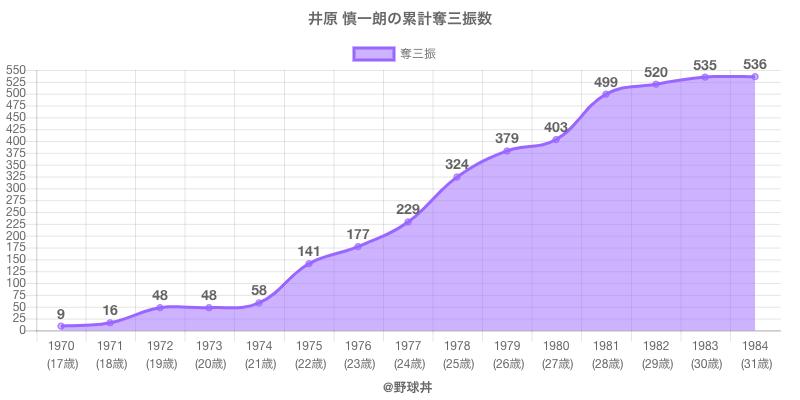 #井原 慎一朗の累計奪三振数