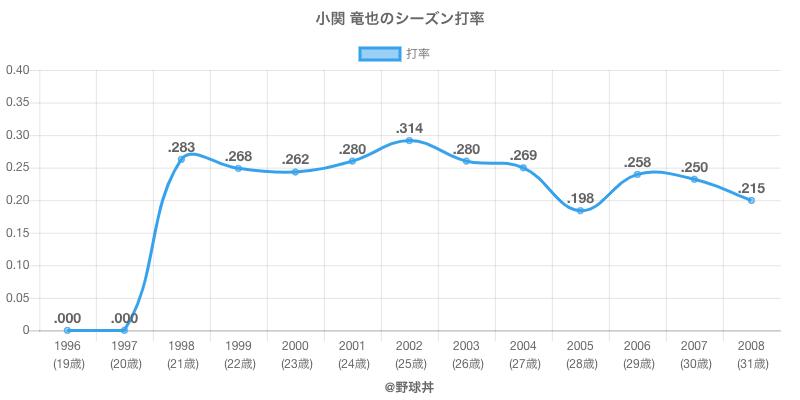 小関 竜也のシーズン打率