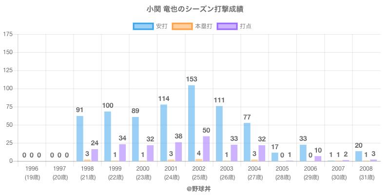#小関 竜也のシーズン打撃成績