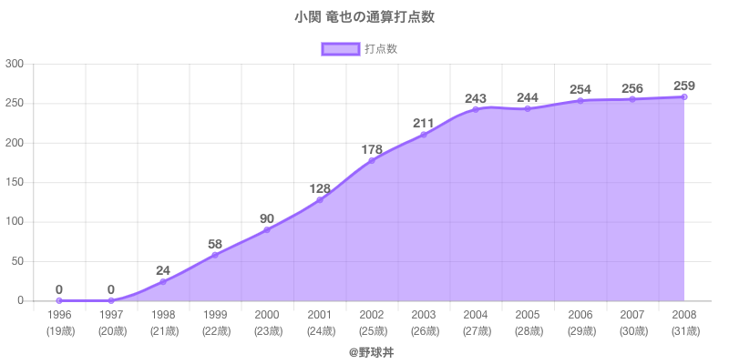 #小関 竜也の通算打点数
