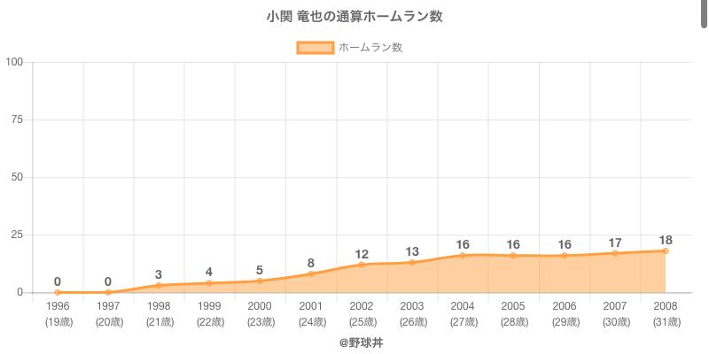 #小関 竜也の通算ホームラン数