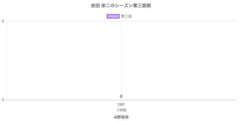 #依田 栄二のシーズン奪三振数