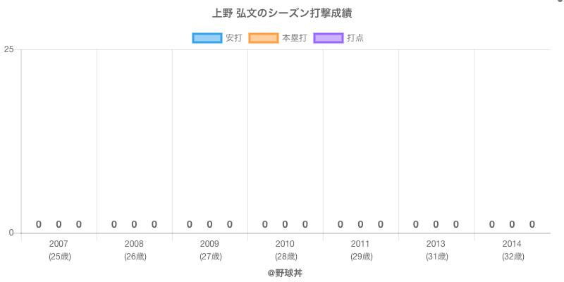 #上野 弘文のシーズン打撃成績