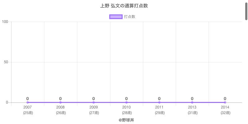 #上野 弘文の通算打点数