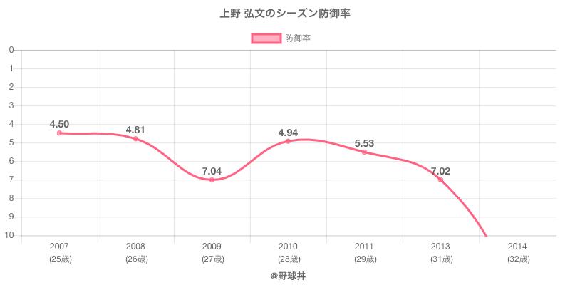 上野 弘文のシーズン防御率