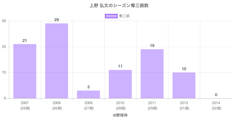 #上野 弘文のシーズン奪三振数