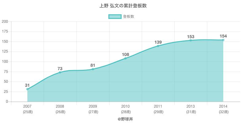 #上野 弘文の累計登板数