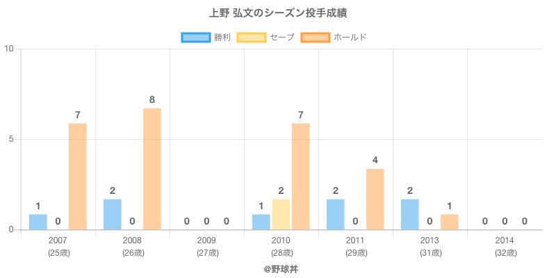 #上野 弘文のシーズン投手成績