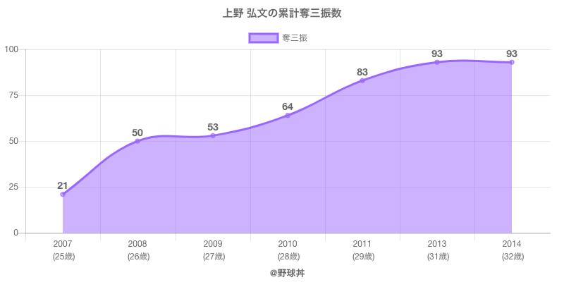 #上野 弘文の累計奪三振数