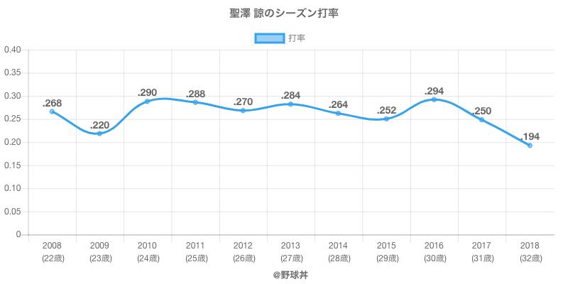 聖澤 諒のシーズン打率