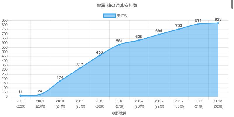 #聖澤 諒の通算安打数
