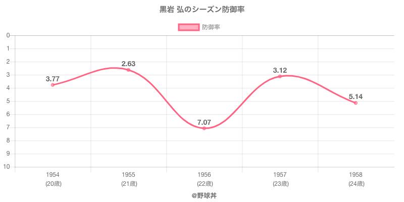 黒岩 弘のシーズン防御率