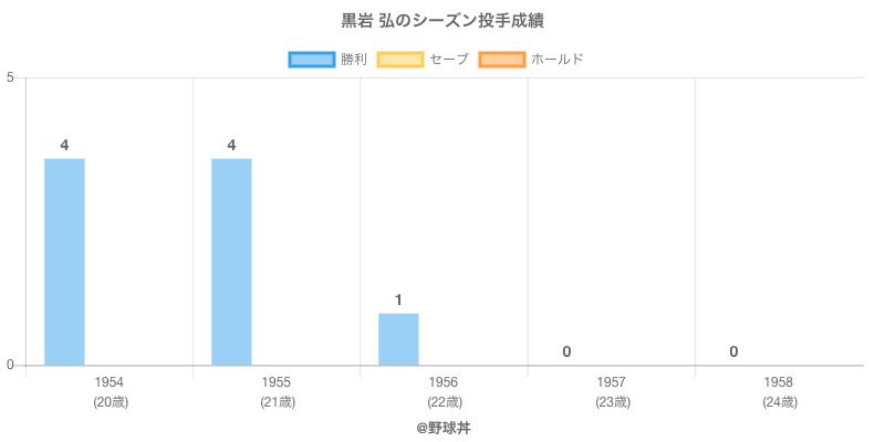 #黒岩 弘のシーズン投手成績