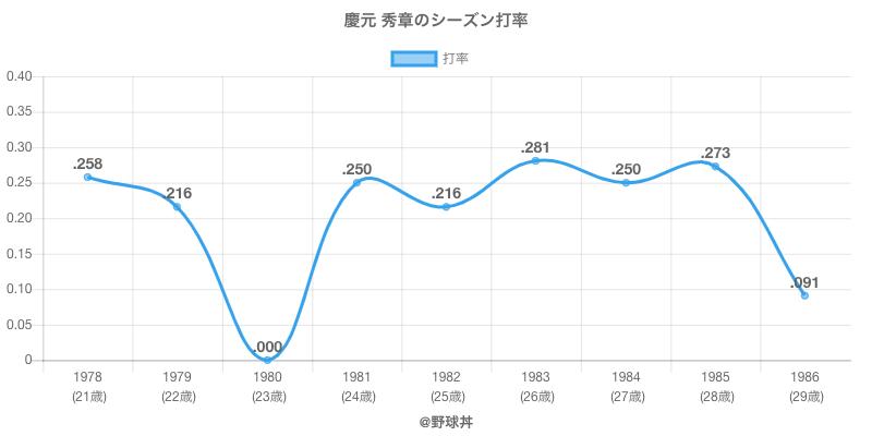 慶元 秀章のシーズン打率
