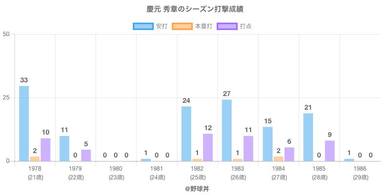 #慶元 秀章のシーズン打撃成績