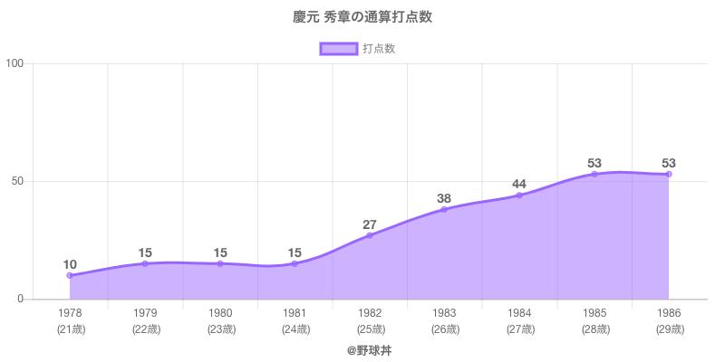 #慶元 秀章の通算打点数