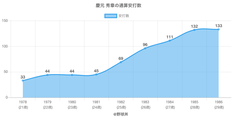 #慶元 秀章の通算安打数