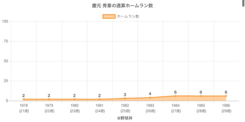#慶元 秀章の通算ホームラン数