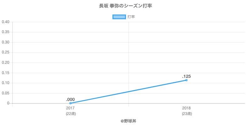 長坂 拳弥のシーズン打率