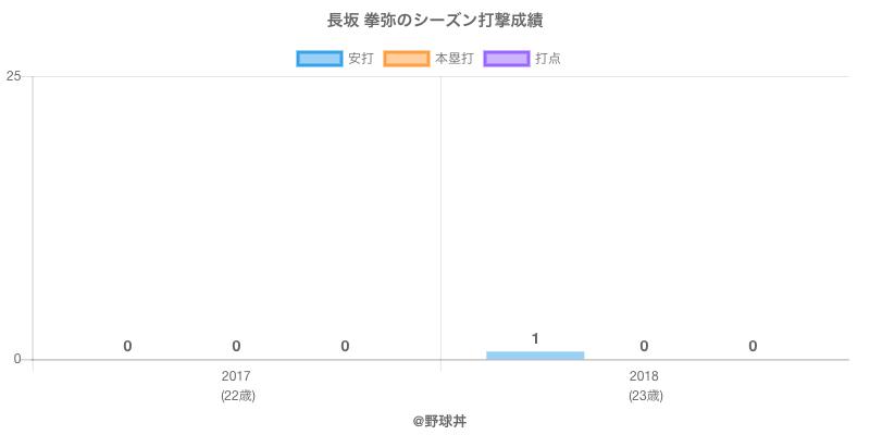#長坂 拳弥のシーズン打撃成績