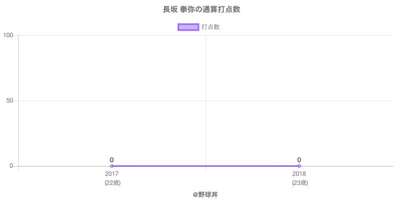 #長坂 拳弥の通算打点数