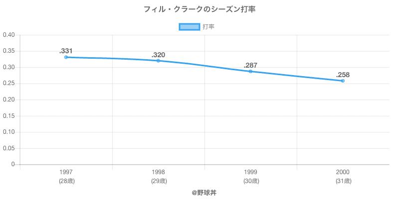フィル・クラークのシーズン打率