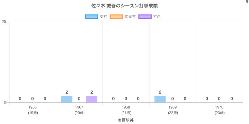 #佐々木 誠吾のシーズン打撃成績