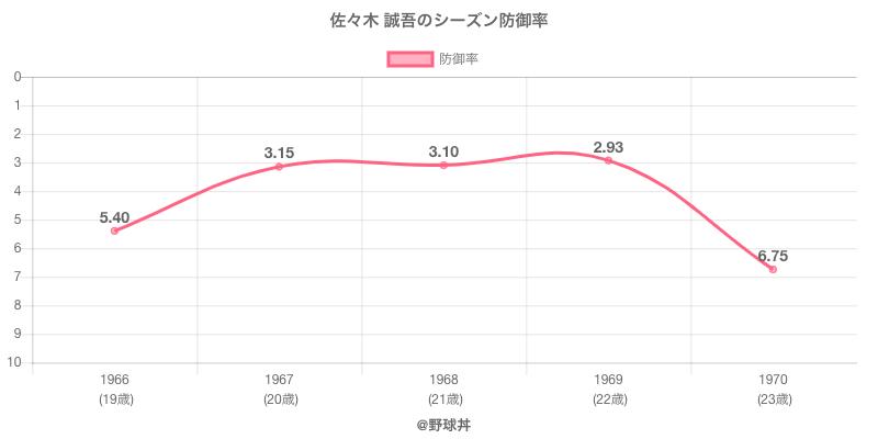 佐々木 誠吾のシーズン防御率