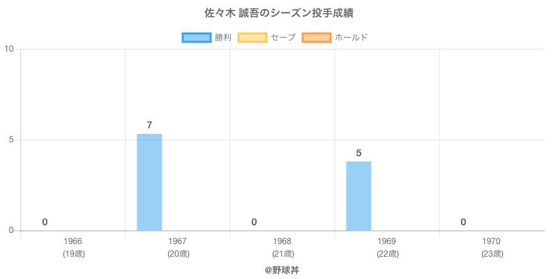 #佐々木 誠吾のシーズン投手成績
