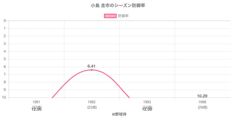 小島 圭市のシーズン防御率