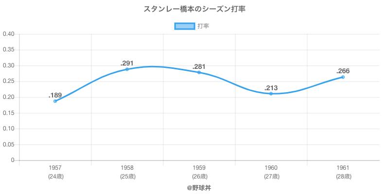 スタンレー橋本のシーズン打率