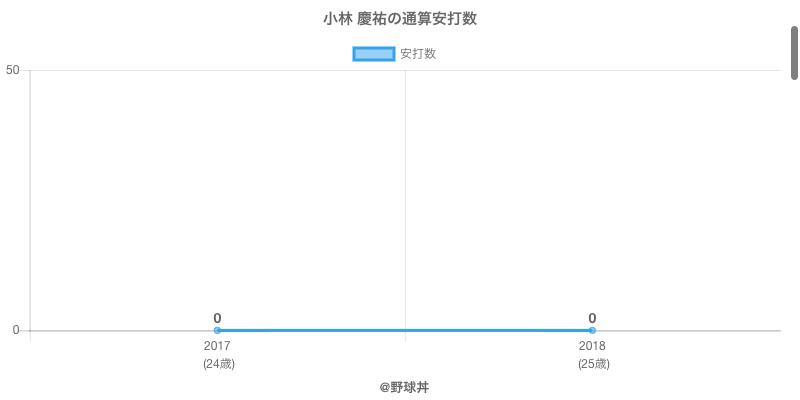 #小林 慶祐の通算安打数
