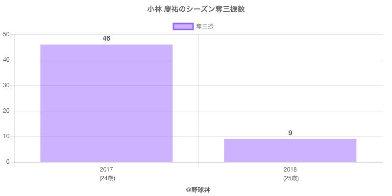 #小林 慶祐のシーズン奪三振数