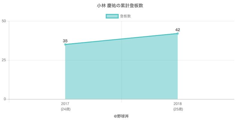 #小林 慶祐の累計登板数