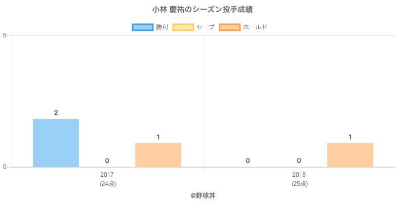 #小林 慶祐のシーズン投手成績