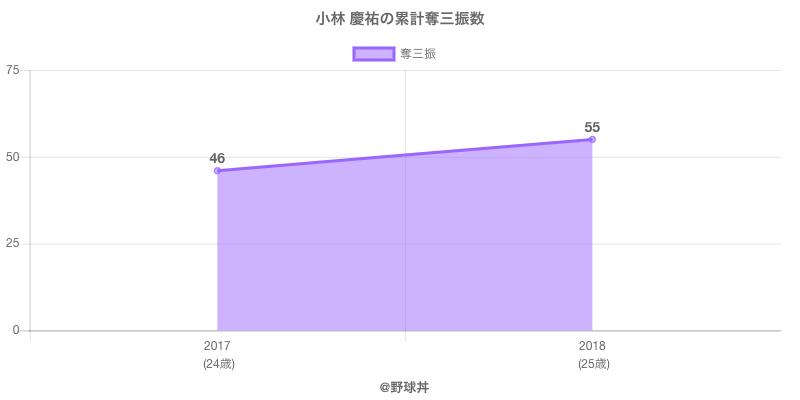 #小林 慶祐の累計奪三振数