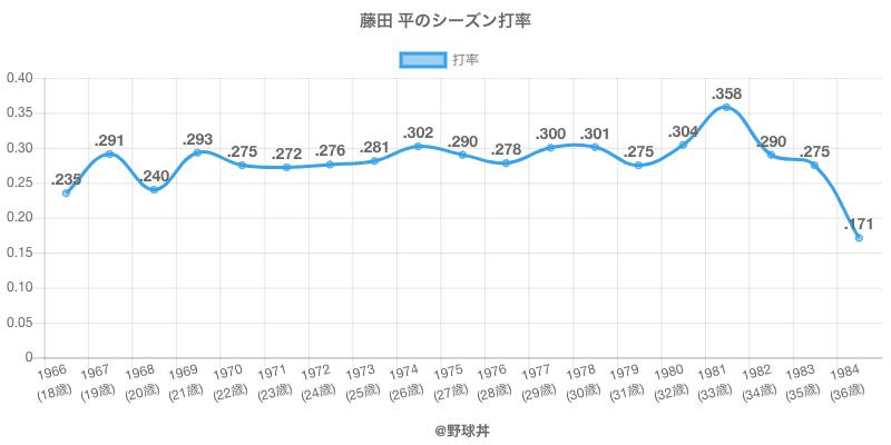 藤田 平のシーズン打率