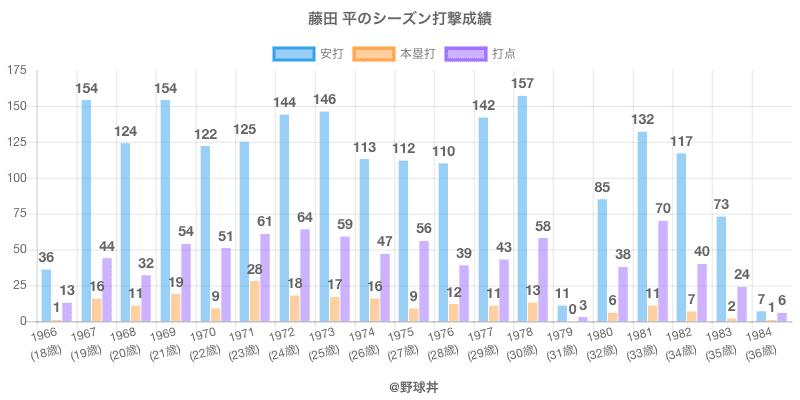 #藤田 平のシーズン打撃成績