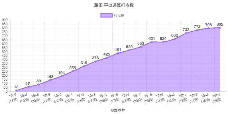 #藤田 平の通算打点数
