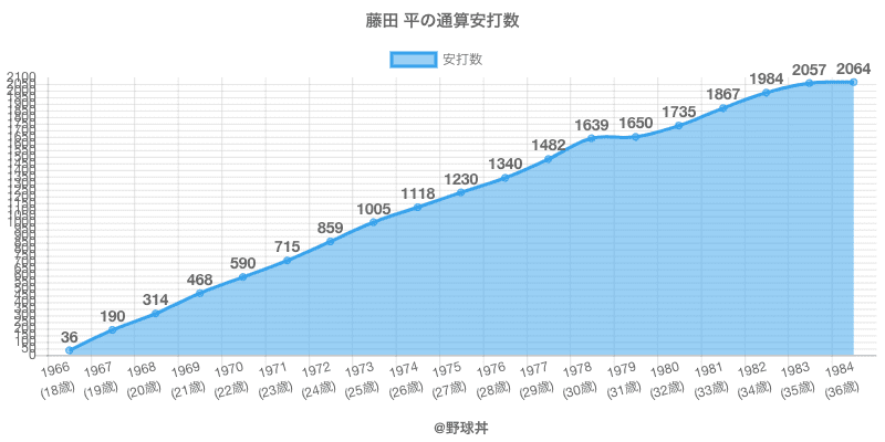 #藤田 平の通算安打数