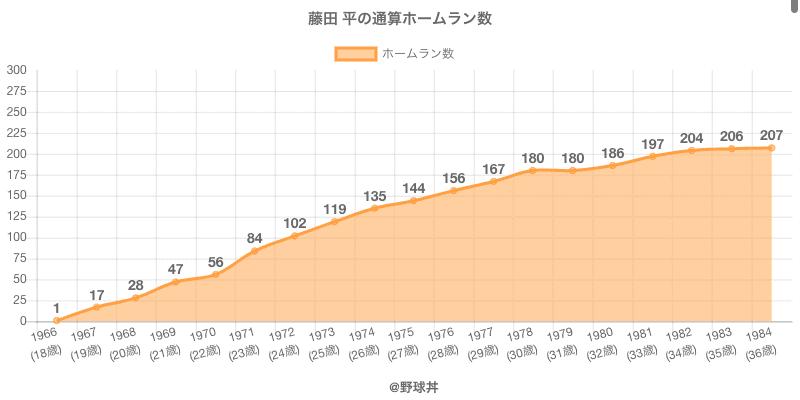 #藤田 平の通算ホームラン数